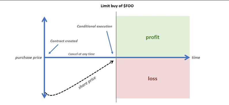 limit and stop orders